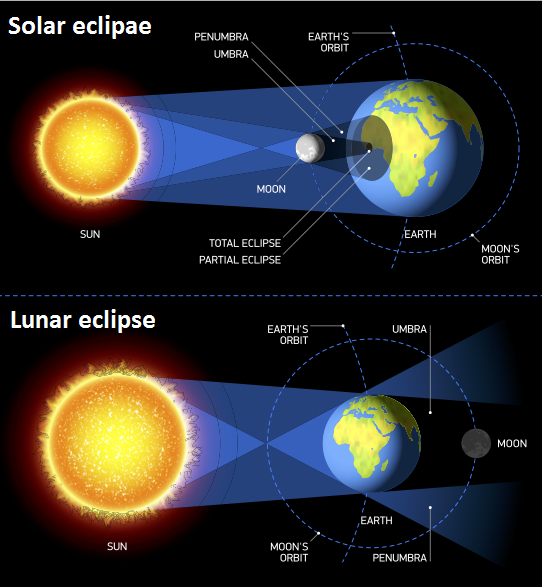 Solar and Lunar eclipses of 2019 Surya Grahan and Chandra Grahan