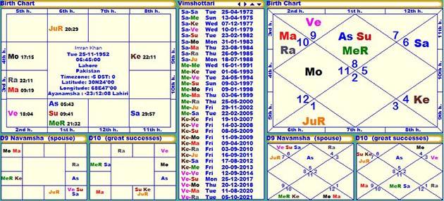 Imran Khan's Horoscope, Janam Patri, Birth chart