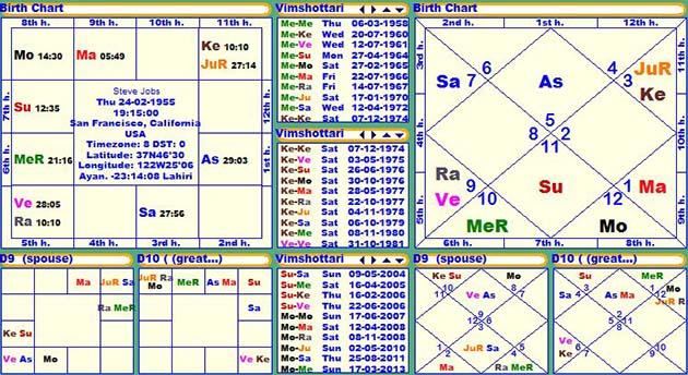 Horoscope of Steve Jobs, Janam Patri, Birth chart