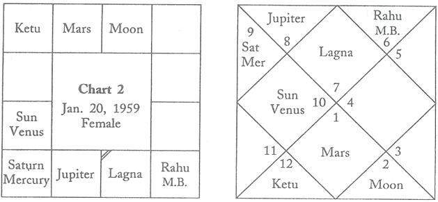 Horoscope of the Elder Sister