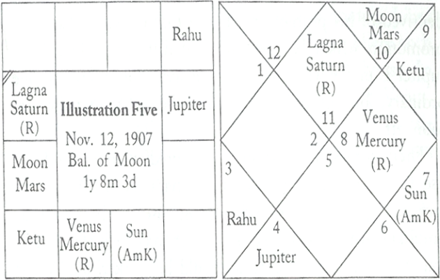 Importance of Amatyakaraka in a horoscope