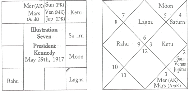 jaimini astrology chart