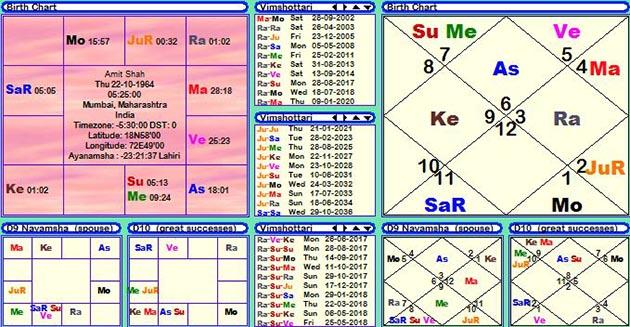 Horoscope of Amit Shaw