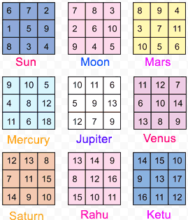 Your Date Of Birth Number As Per Numerology