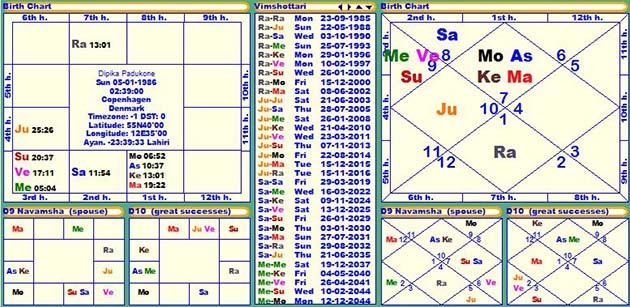 Horoscope Of Deepika Padukone Janam Patri Janam Kundali Birth Chart