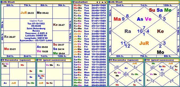 Horoscope Of Vladimir Putin Janam Patri Birth Chart
