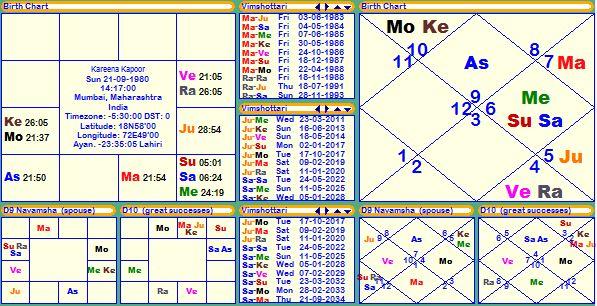 Horoscope Birth Chart Janma Kundali Janam Patri Of Kareena Kapoor