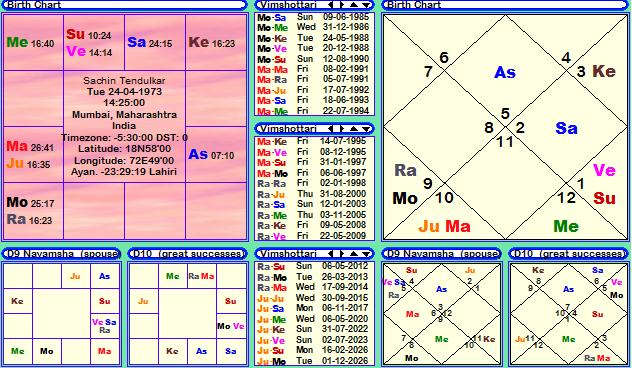 Sachin Tendulkar Horoscope, janam patri, birth chart