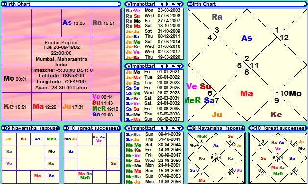 Ranbir Kapoor horoscope, janma kundali, janam patri, birth ...