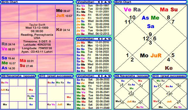 Taylor Swift Horoscope Janma Kundali Janam Patri Birth Chart