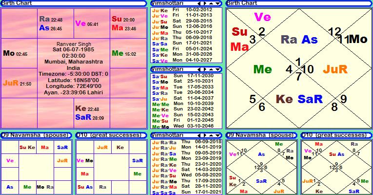 Ranveer Singh horoscope, janma kundali, janam patri, birth chart